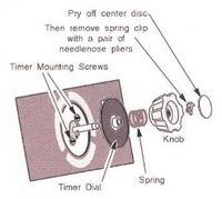 How to Remove the Timer Knob from a Maytag Dependable Care Washer