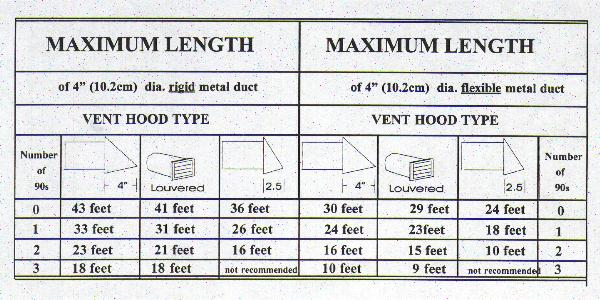 Vent Duct Size : Venting clothes dryer to under deck doityourself