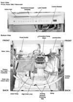 Underside and Control Panel Anatomy of a GE Triton Dishwasher